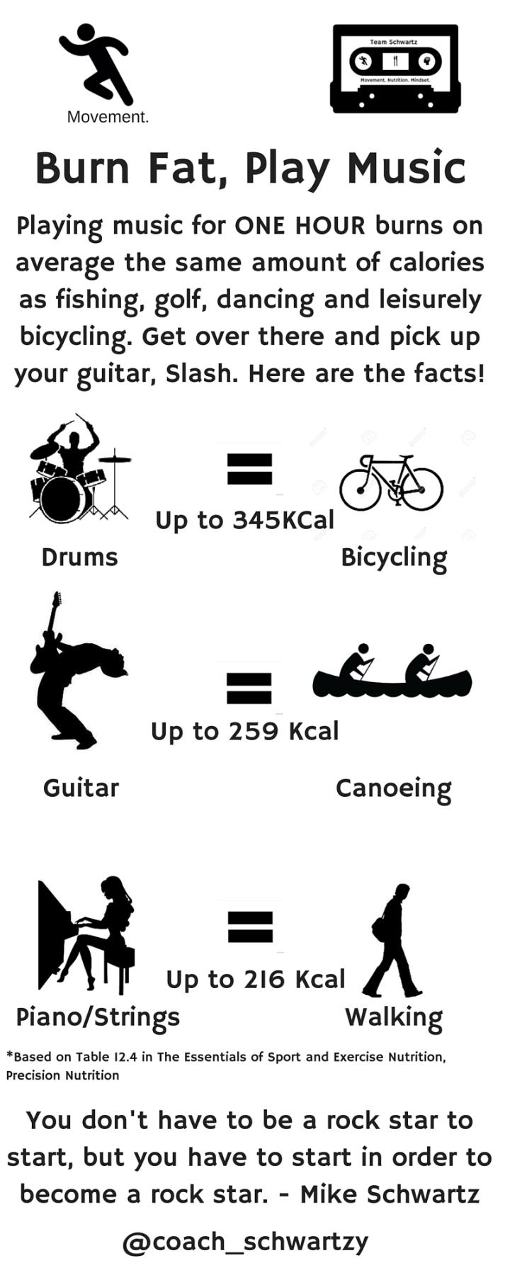 Burn Fat, Play Music